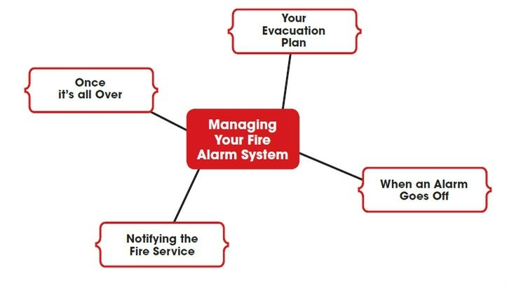 Managing your alarm system