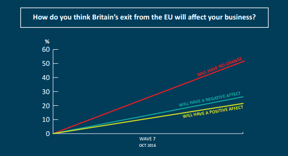Results of 'Will Brexit impact your business?'