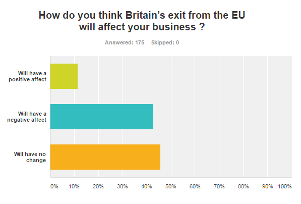 Almost 90% reported that it would have a negative impact or no change - graph