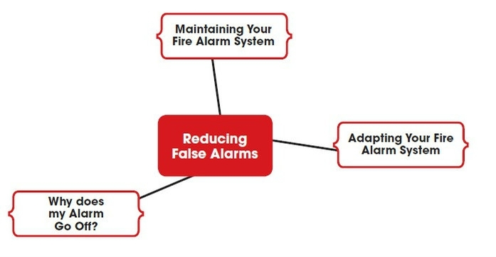 Reducing false alarms
