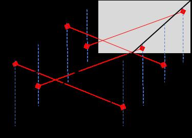 angled beams