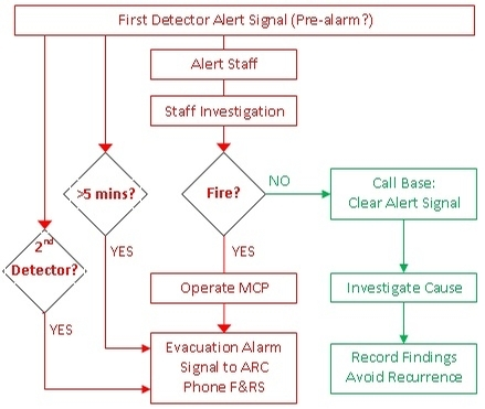 alarm signal flowchart