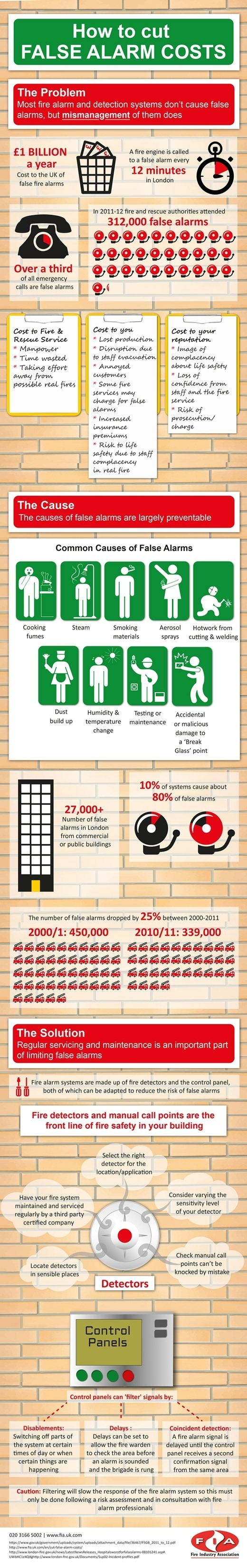 How to reduce false alarms infographic