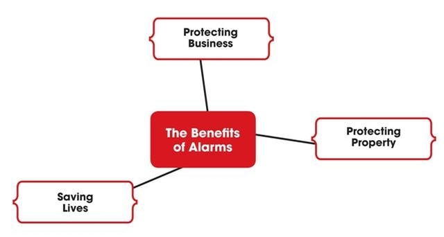 the benefits of fire alarms