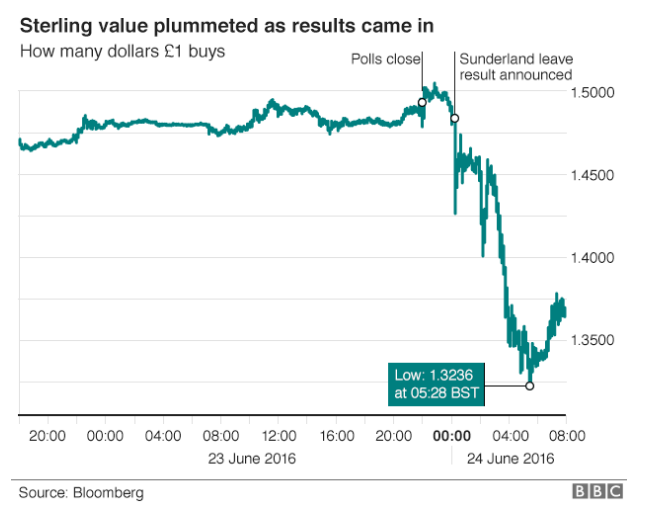 Graph showing the dramatic plunge of the Pound against the dollar after Brexit result